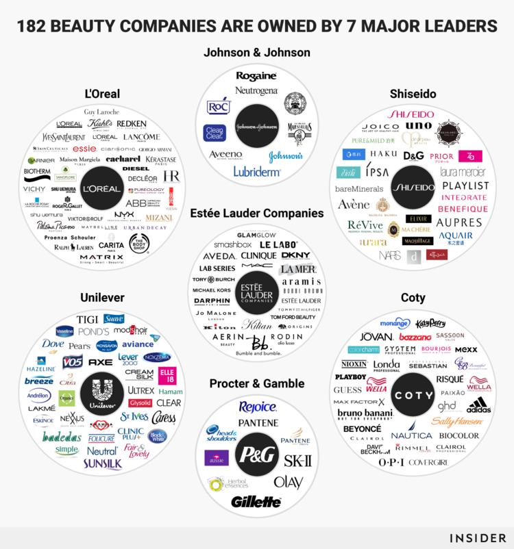 7 companies own 182 beauty brands – INSIDER